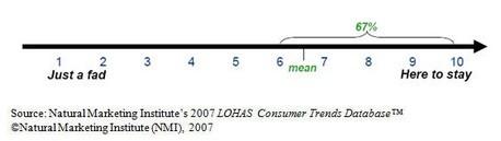 Consumersthinksustainability5137_2
